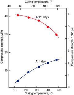 اثر دمای عمل آوری بر روی مقاومت فشاری
