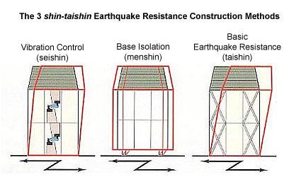 ساختمان ضد زلزله