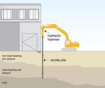 ظرفیت باربری انواع خاک ها